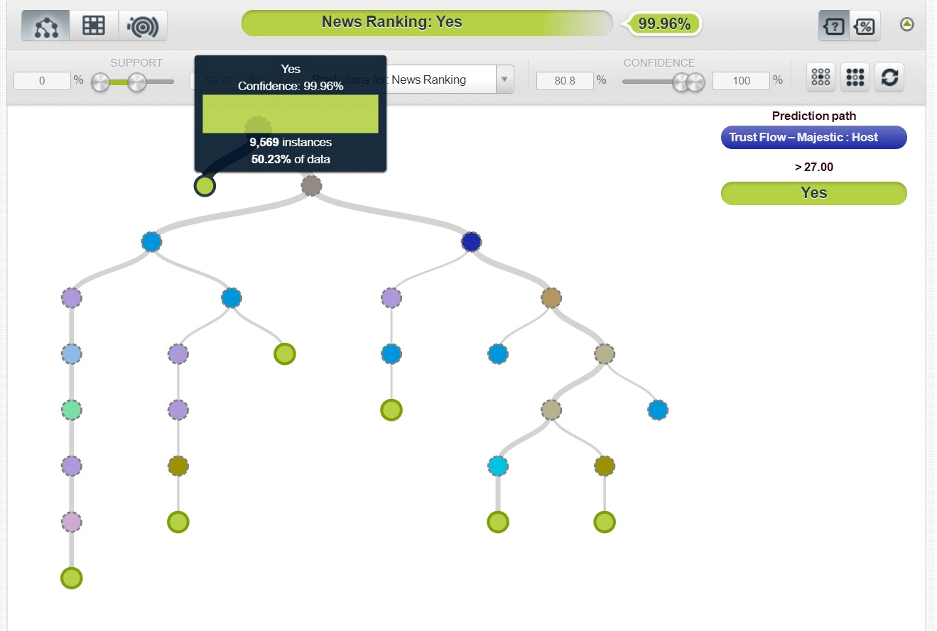 A decision tree model created in BigML