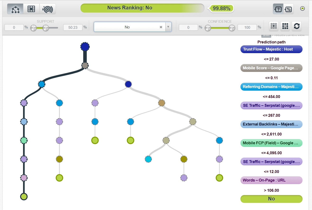 A decision tree model created in BigML. Third scenario