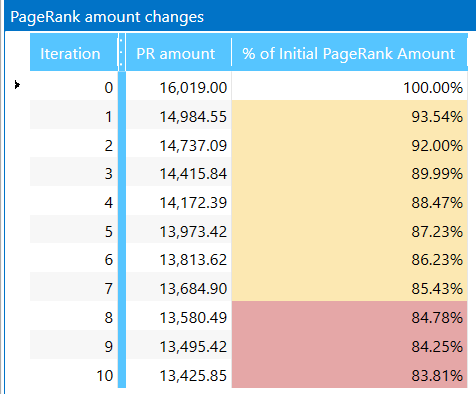 PageRank changes table in Netpeak Spider 3.0
