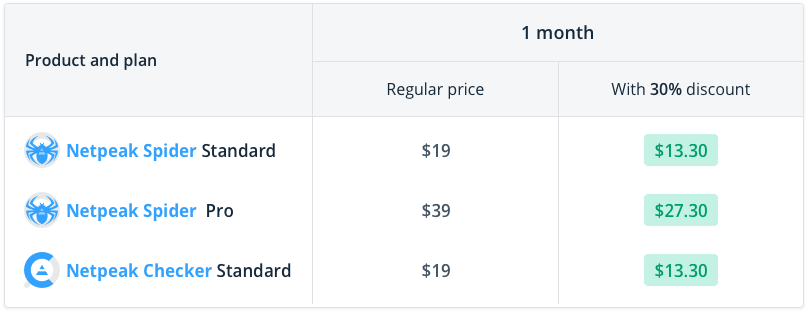 Compare prices and profit you get from purchasing of Netpeak Spider Standard / Pro and Netpeak Checker Standard for a month with a 30% discount with the Karaoke promo code