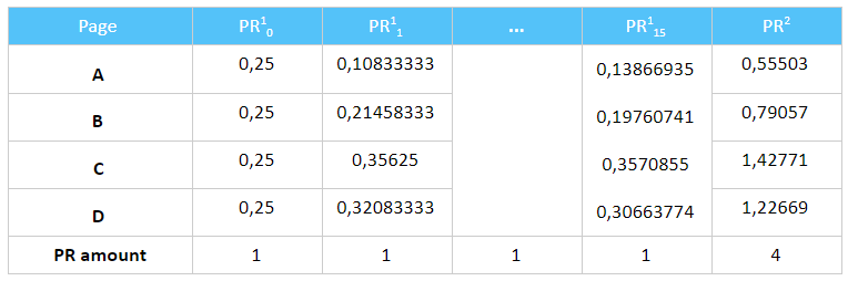 Table with the example of internal PageRank distribution