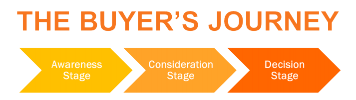 Three stages of buyer persona's journey: awareness, consideration, decision