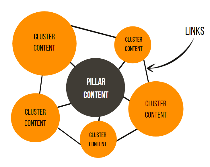 The model of pillar pages