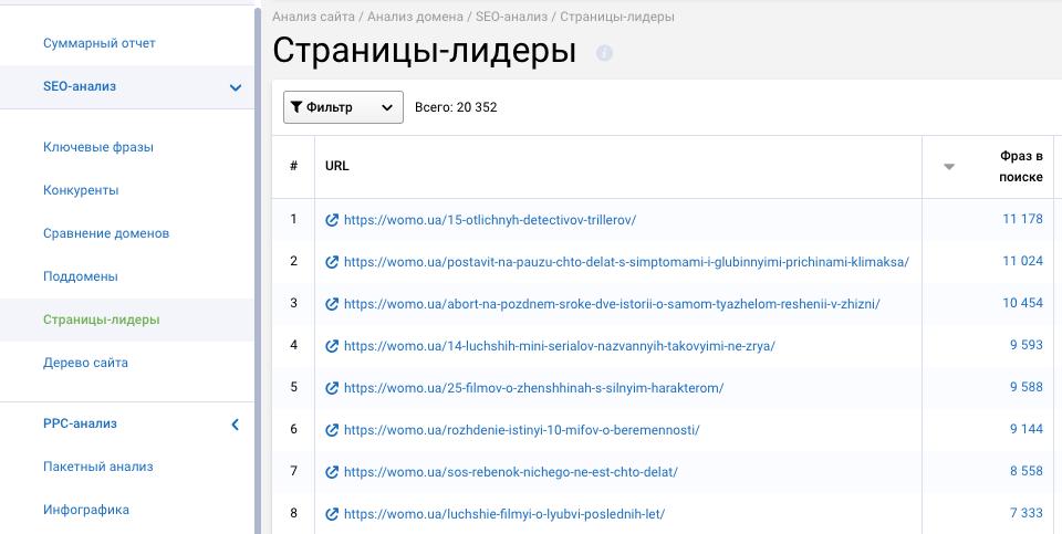 SEO-анализ → Страницы-лидеры в Serpstat
