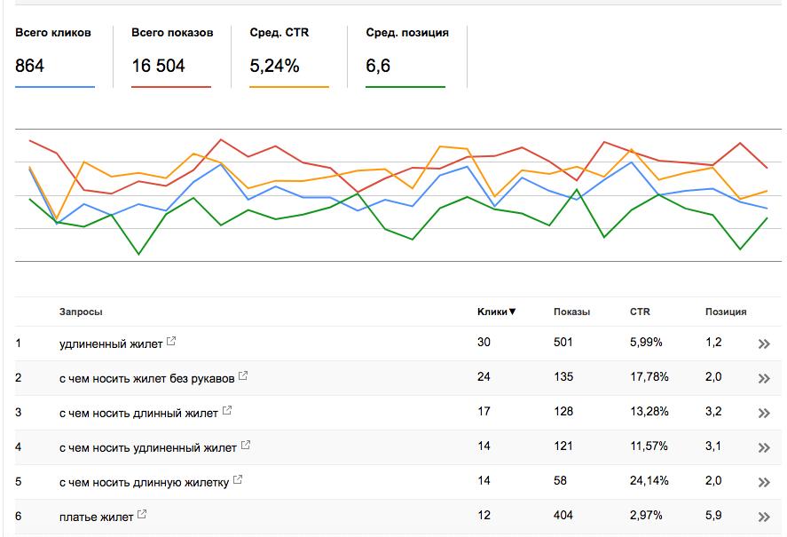 Данные в Google Search Console
