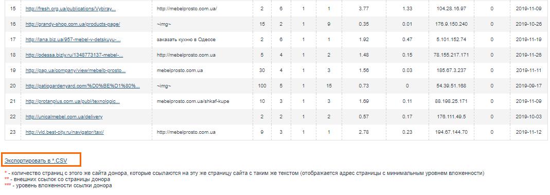 Как экспортировать отчёт по обратным ссылкам из сервиса MegaIndex