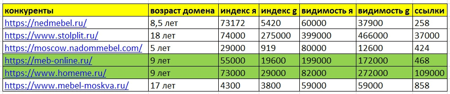 Сравнительный анализ конкурентов