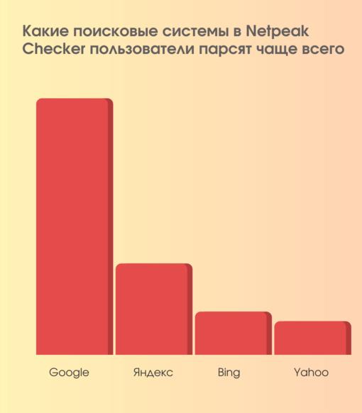 Какие поисковые системы в Netpeak Checker пользователи парсят чаще всего