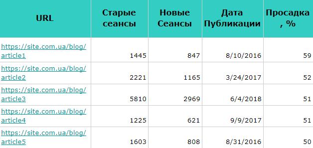 Сравнительная таблица по старым и новым сеансам и процент проседания трафика