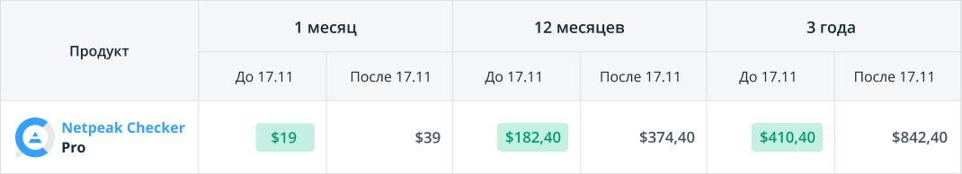 Цены на Netpeak Checker Pro до 17 ноября и после 17 ноября