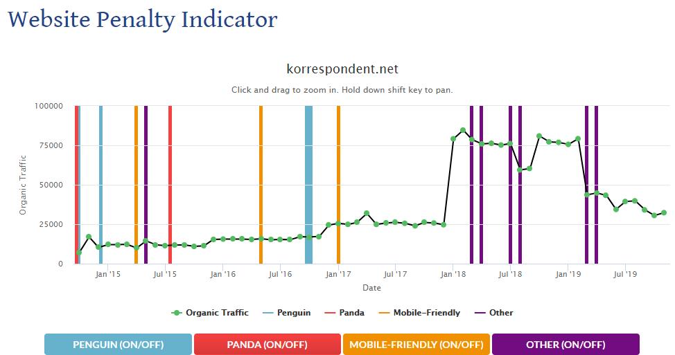Как проверить сайт на санкции в сервисе Website Penalty Indicator