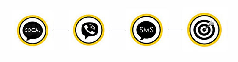 Схематическое представление цепочки: социальные сети → Viber → SMS