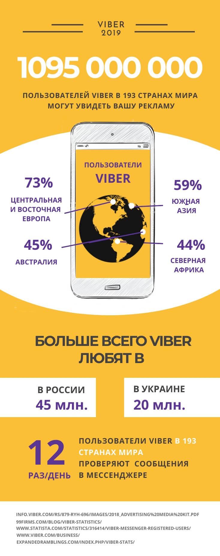 Статистика пользователей Viber в цифрах