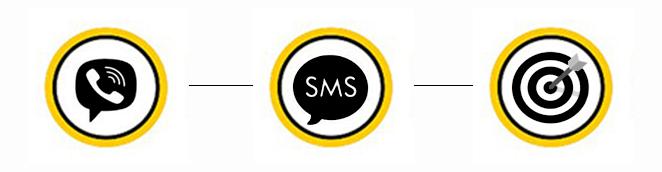 Схематическое представление отправки SMS в Viber
