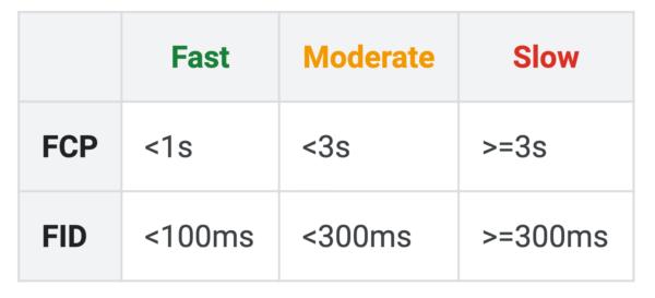 Показатели скорости загрузки