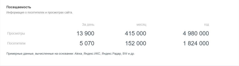 Как посмотреть посещаемость сайта в сервисе Pr-cy.ru