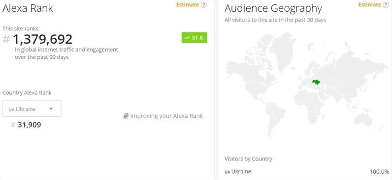 Как узнать посещаемость сайта с помощью сервиса Alexa