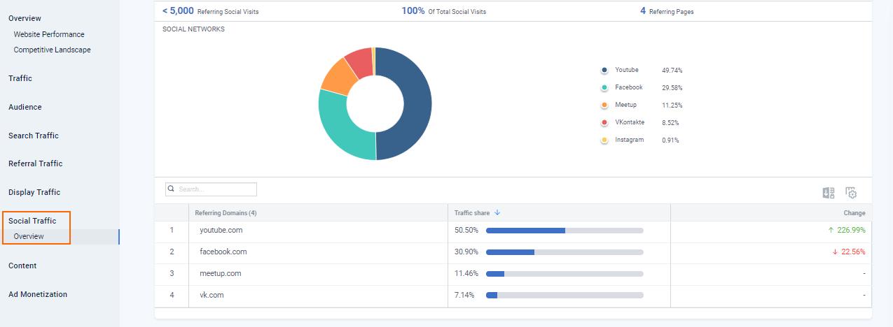 Как определить, из каких соцсетей приходит трафик на сайт, в SimilarWeb