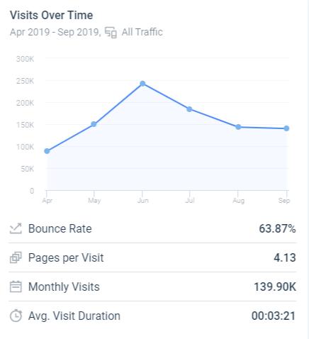 Как узнать объём трафика, среднее время, которое пользователи проводят на сайте и показатель отказов согласно сервису SimilarWeb