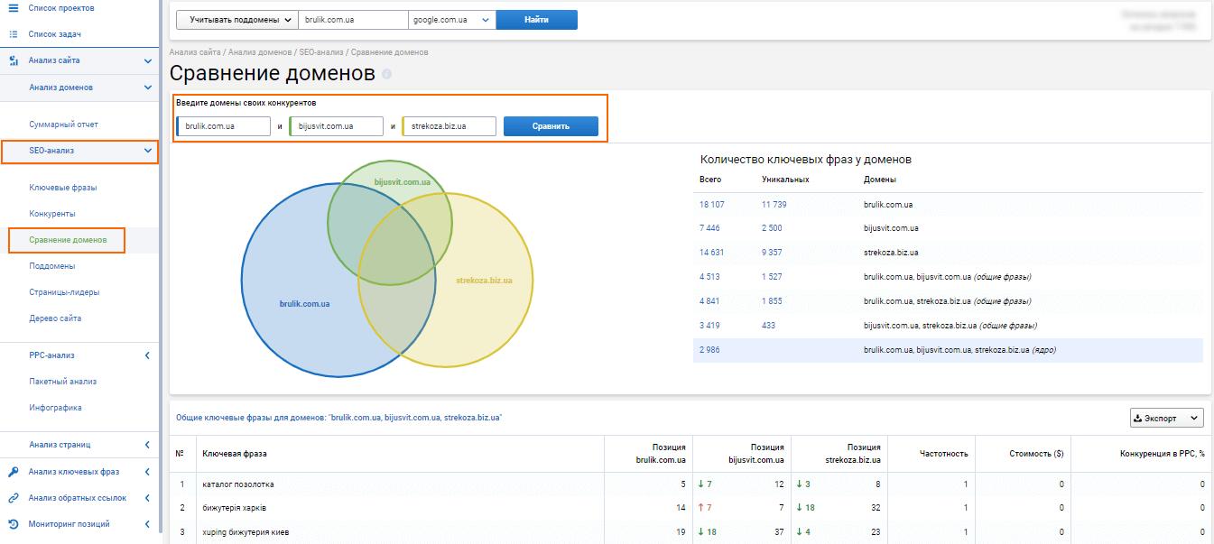 Как сравнить домены по ключевым словам в Serpstat