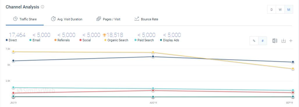Как посмотреть источники трафика в SimilarWeb