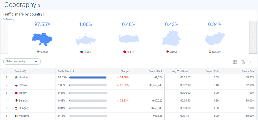 Как посмотреть, с каких стран приходит трафик на сайт, в SimilarWeb