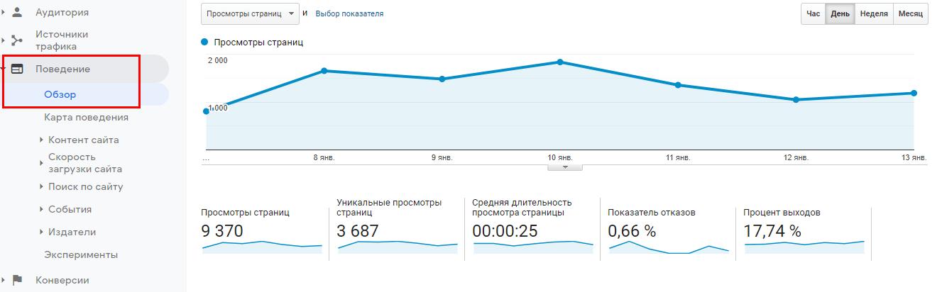 Раздел «Поведение» в Google Analytics