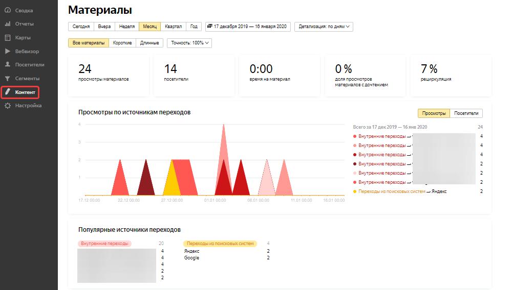 Яндекс.Метрика: Раздел «Контент»