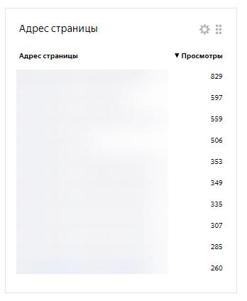 Яндекс.Метрика: Инструкция по применению