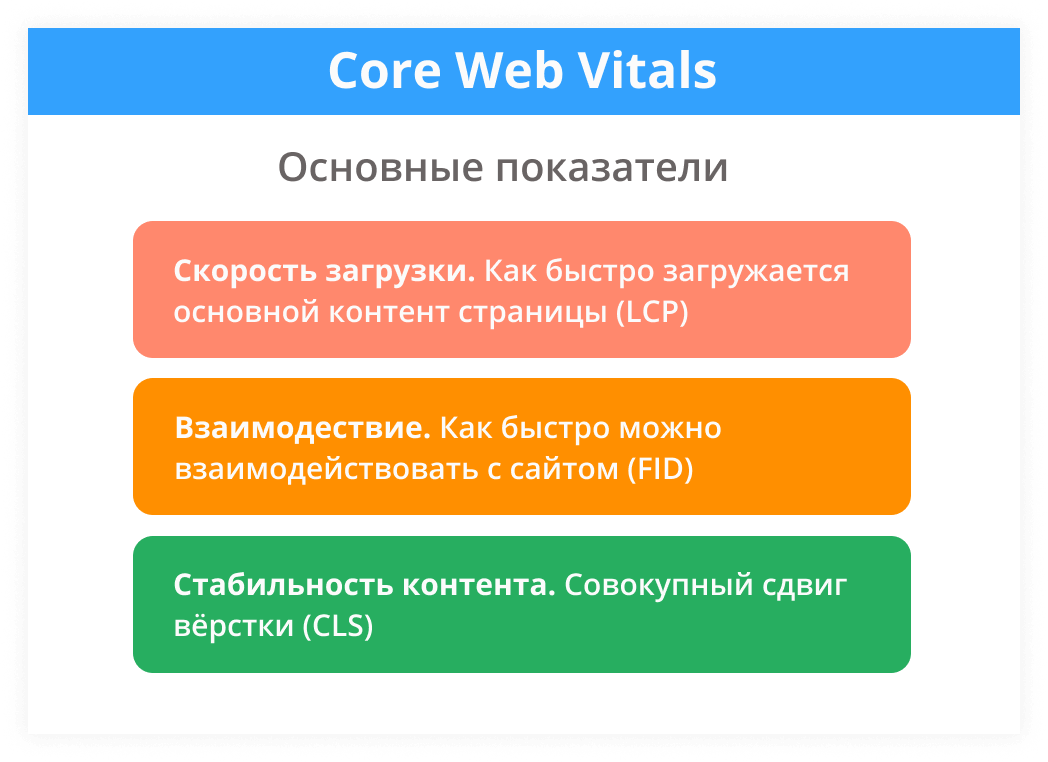 Основные показатели Core Web Vitals