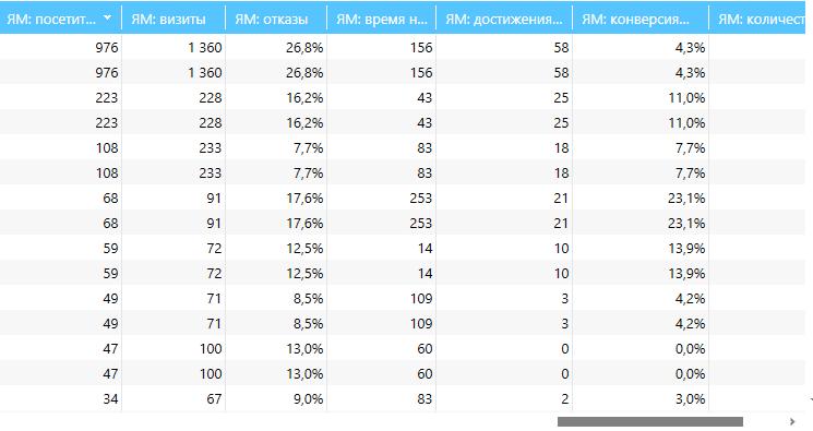 Таблица результатов в Netpeak Spider