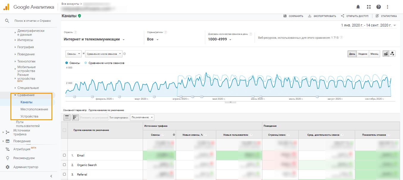 Раздел «Аудитория» → «Сравнение» в Google Analytics
