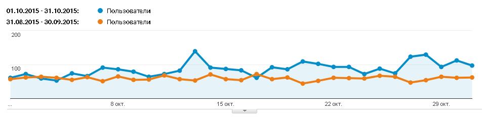 3 SEO-эксперемента: изменения трафика на сайте