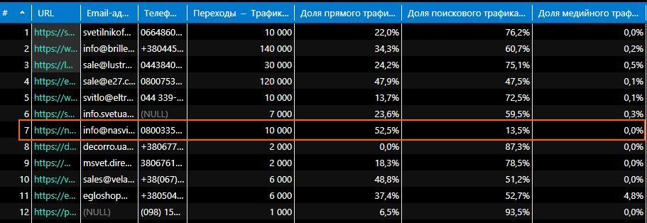Сравнение трафика сайтов в Netpeak Checker