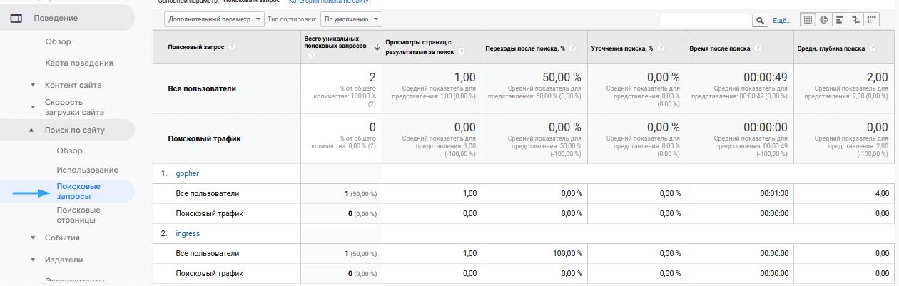 Анализ внутреннего поиска по сайту