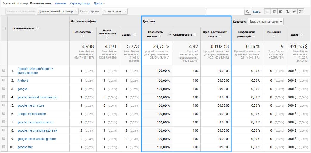 Действия по источникам трафика. Google Аналитика