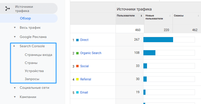 Обзор Google Analytics