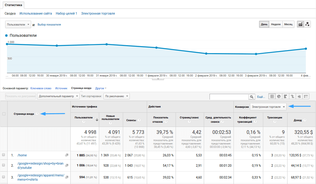 Страницы входа. Google Аналитика