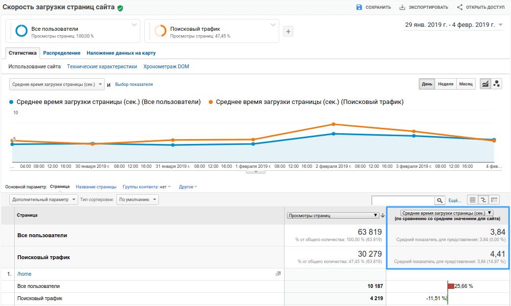 Время загрузки сайта. Google Аналитика
