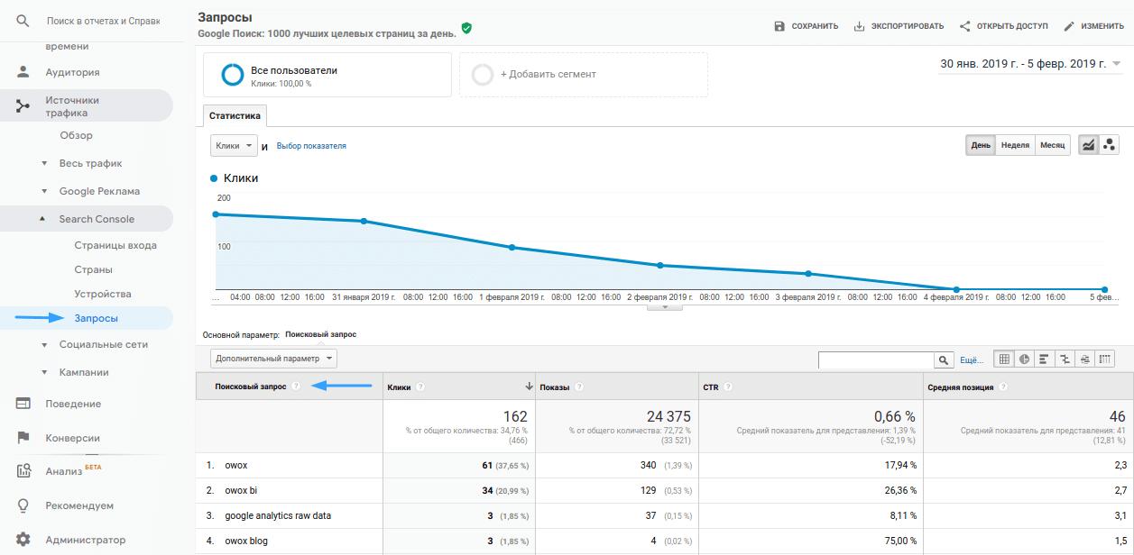 Запросы в Google Analytics