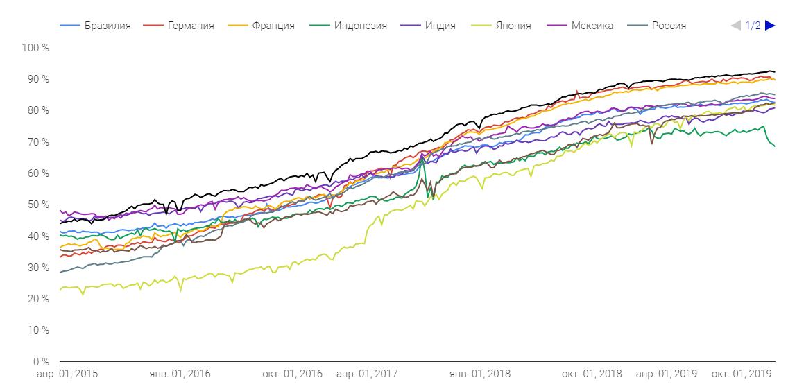 График: Динамика роста количеств сайтов в разных странах, которые используют защищённое соединение