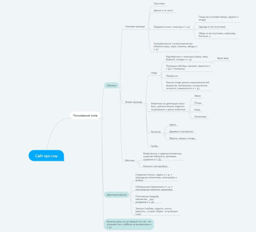 Пример Mind map