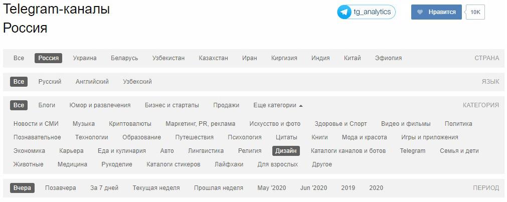 Как найти темы для статей в Telegram
