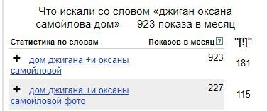Как посмотреть статистику запроса в Яндекс.Вордстат