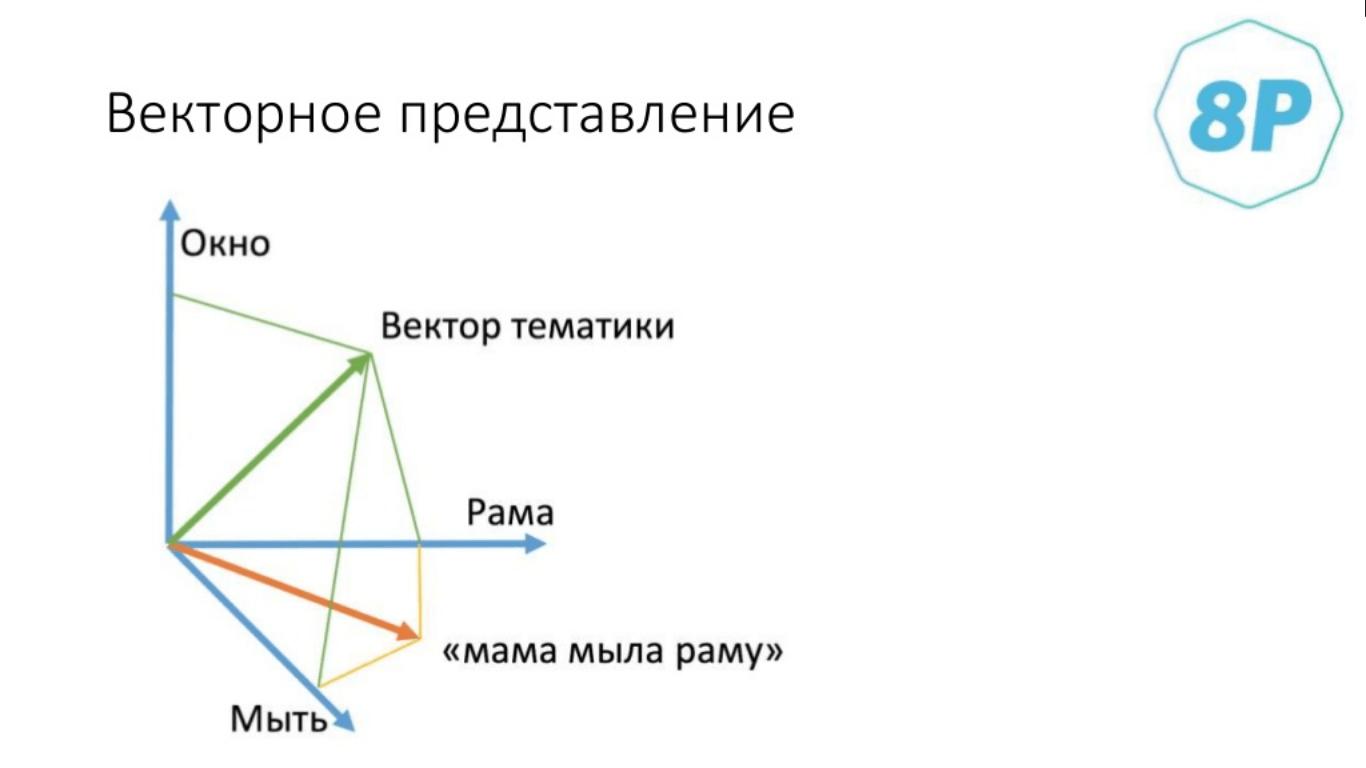 Векторное представление