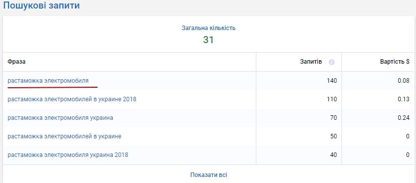 Количество поисковых запросов за определённый период по фразе