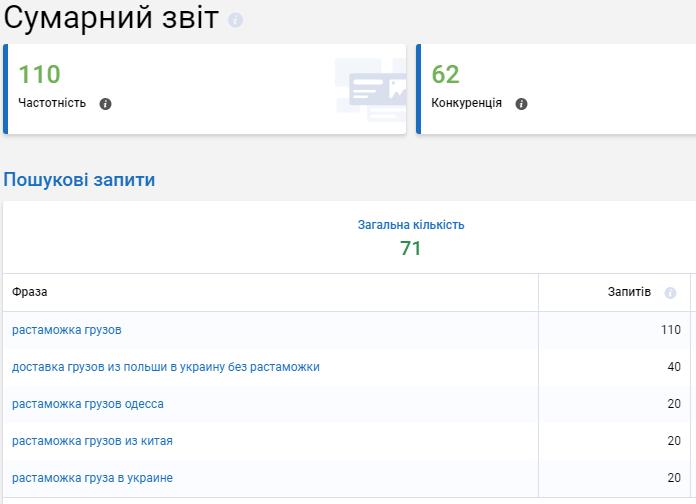 Результаты поиска Serpstat
