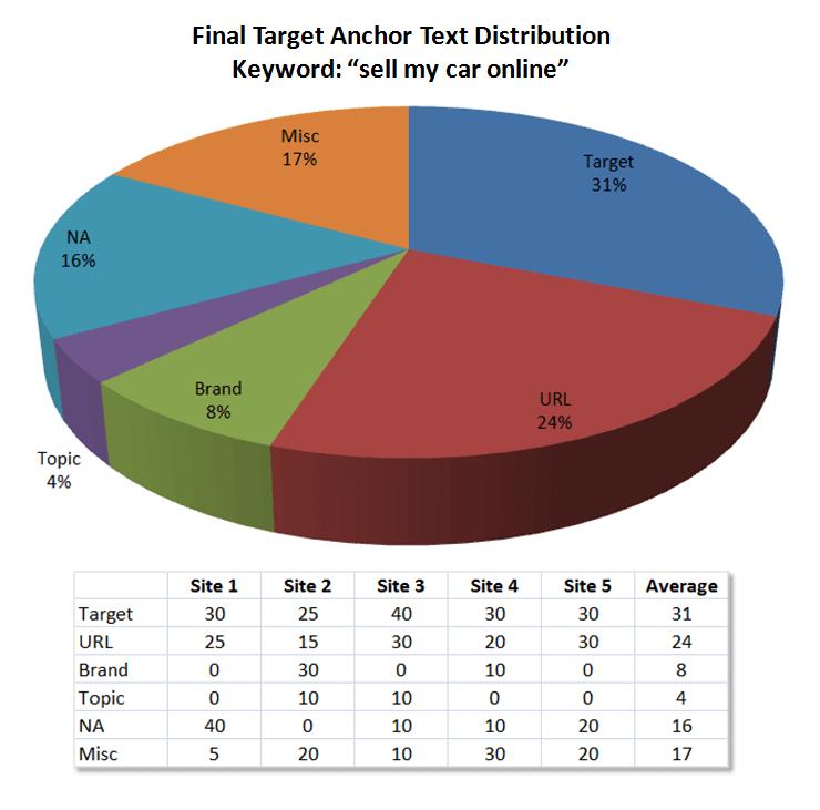 Распределение целевого анкора