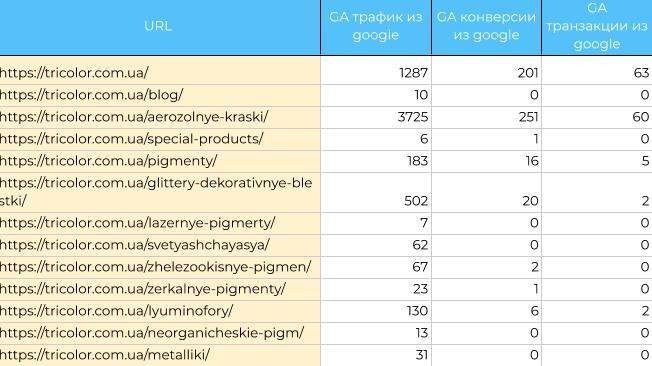 Данные из Google Analytics по трафику, конверсиям и транзакциям
