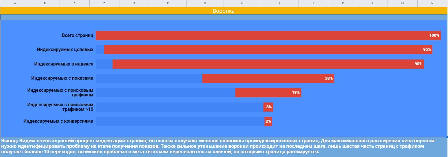 Визуализация данных в Google Таблицах